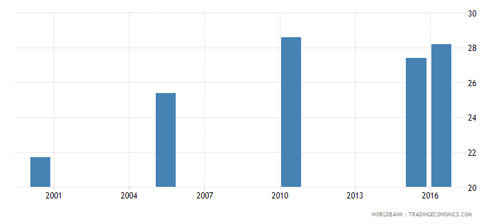 guinea cause of death by non communicable diseases ages 15 34 male percent relevant age wb data