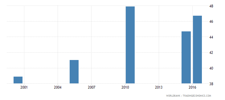 guinea cause of death by non communicable diseases ages 35 59 male percent relevant age wb data