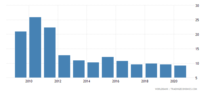 guinea central bank assets to gdp percent wb data