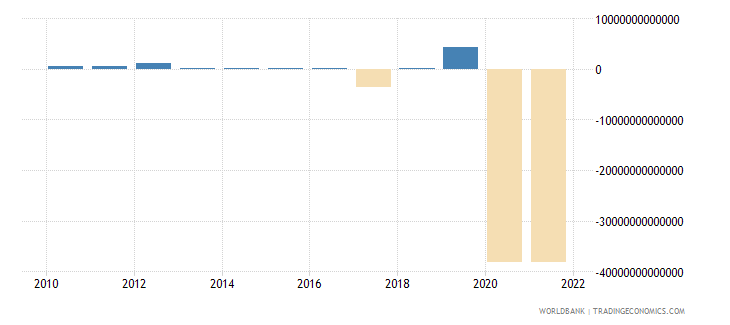 guinea changes in inventories constant lcu wb data