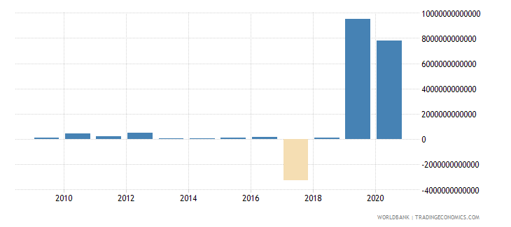 guinea changes in inventories current lcu wb data