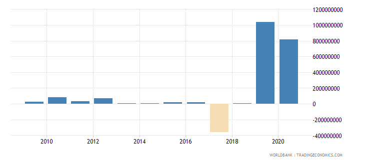 guinea changes in inventories us dollar wb data
