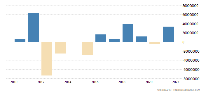 guinea changes in net reserves bop us dollar wb data