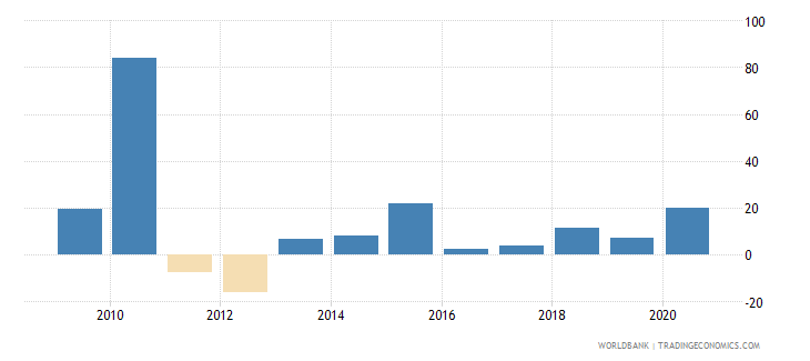 guinea claims on central government annual growth as percent of broad money wb data
