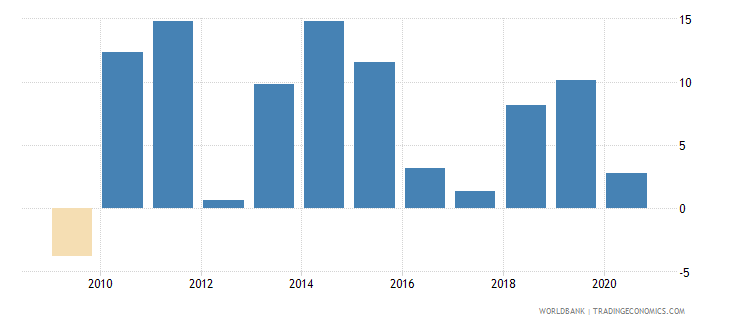 guinea claims on private sector annual growth as percent of broad money wb data