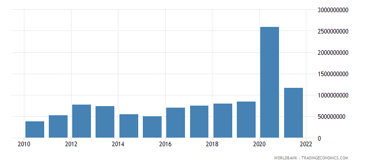 guinea commercial service imports us dollar wb data