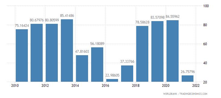 guinea communications computer etc percent of service exports bop wb data