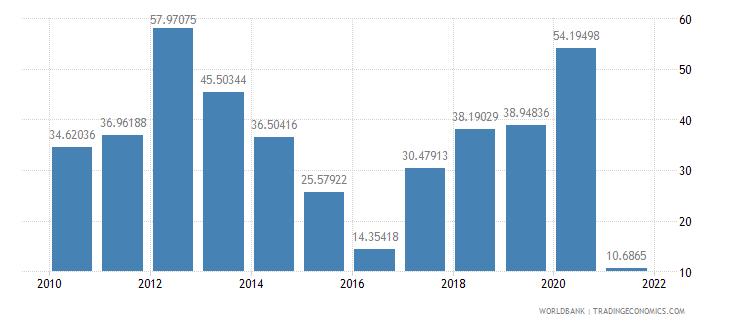 guinea communications computer etc percent of service imports bop wb data