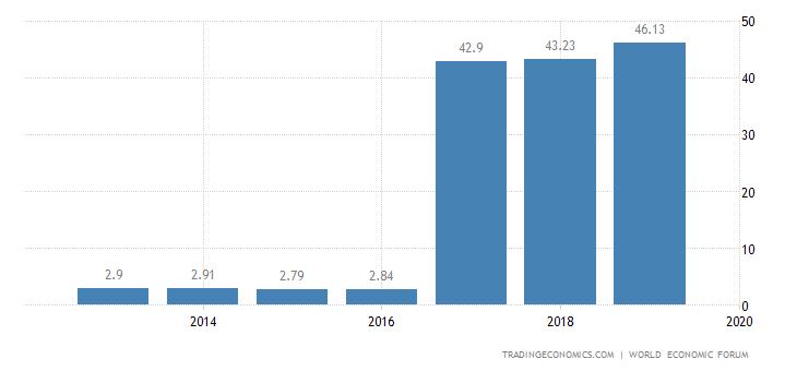 Guinea Competitiveness Index