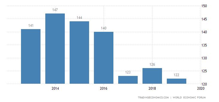Guinea Competitiveness Rank