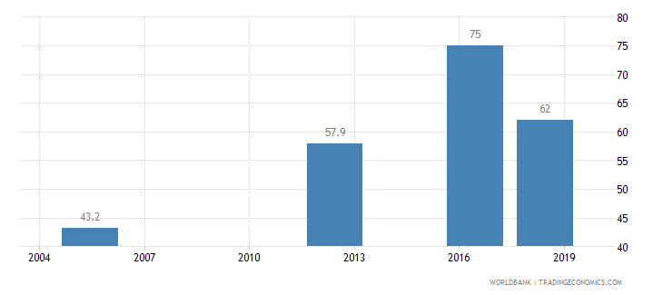 guinea completeness of birth registration percent wb data