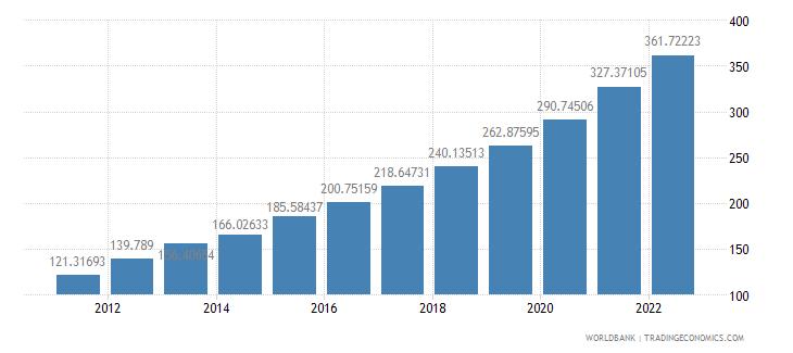 guinea consumer price index 2005  100 wb data