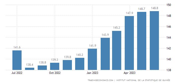 Guinea Consumer Price Index Cpi