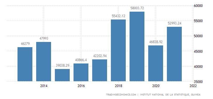 Guinea Consumer Spending