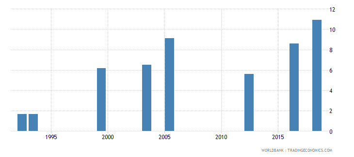 guinea contraceptive prevalence percent of women ages 15 49 wb data