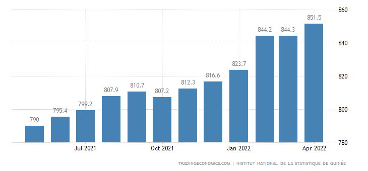 Guinea Core Consumer Prices