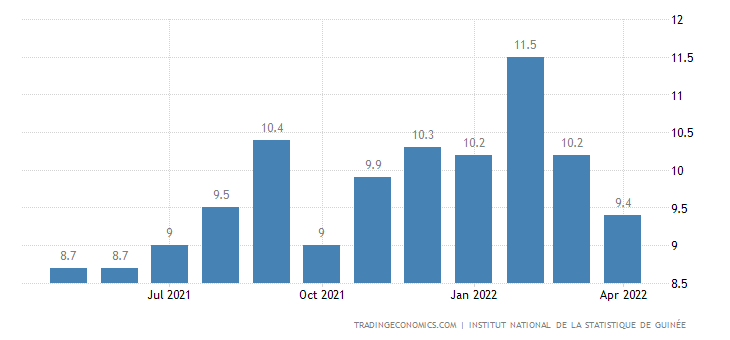 Guinea Core Inflation Rate