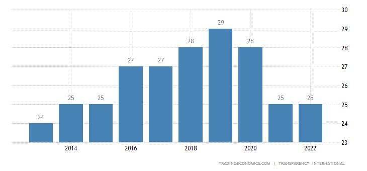 Guinea Corruption Index