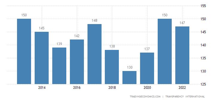 Guinea Corruption Rank