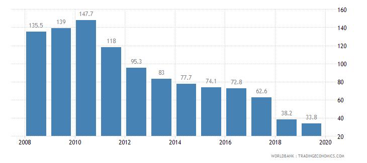 guinea cost of business start up procedures percent of gni per capita wb data