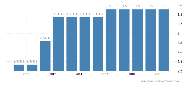 guinea cpia economic management cluster average 1 low to 6 high wb data