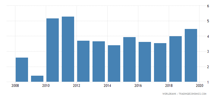 guinea credit to government and state owned enterprises to gdp percent wb data