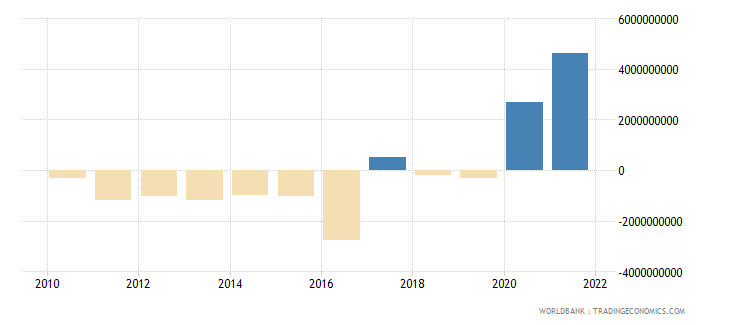 guinea current account balance bop us dollar wb data