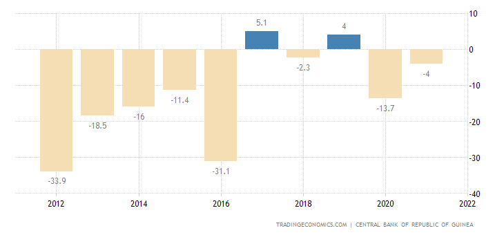 Guinea Current Account to GDP