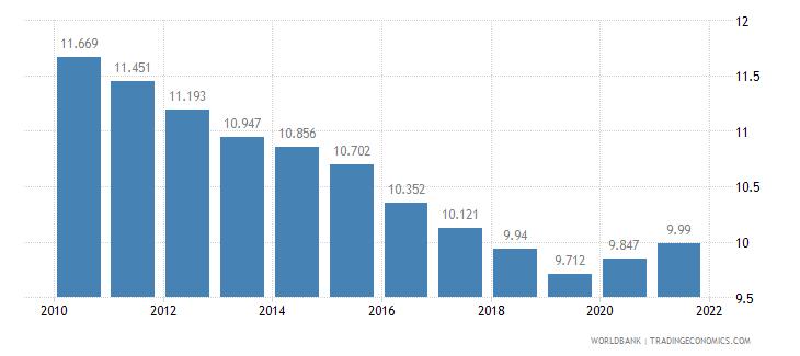 guinea death rate crude per 1 000 people wb data