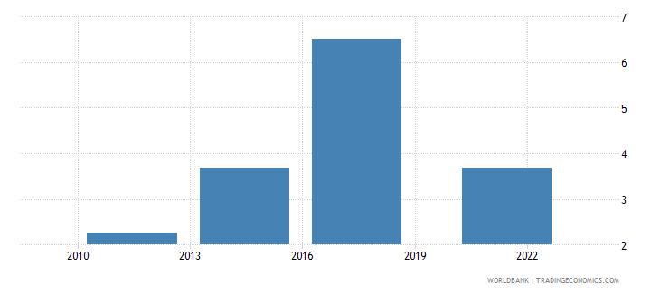 guinea debit card percent age 15 wb data