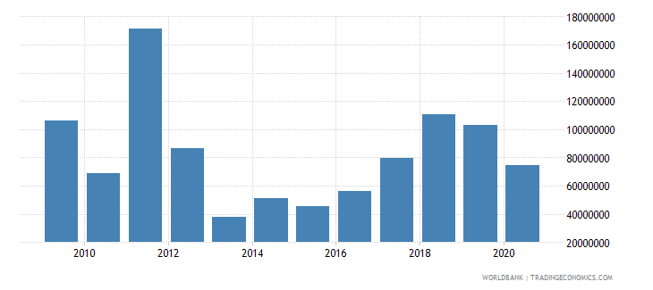 guinea debt service on external debt public and publicly guaranteed ppg tds us dollar wb data