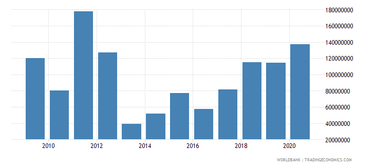 guinea debt service on external debt total tds us dollar wb data