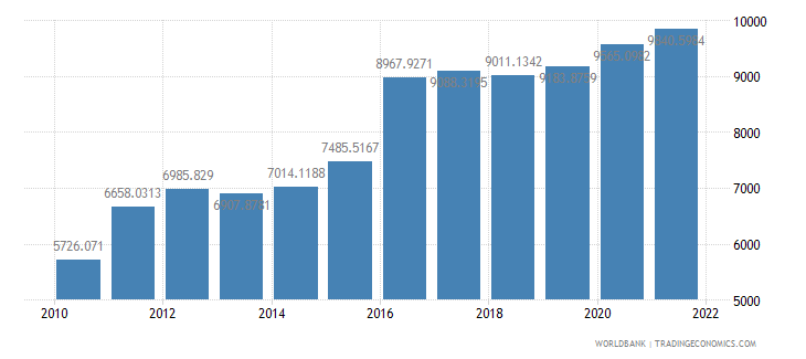 guinea dec alternative conversion factor lcu per us dollar wb data