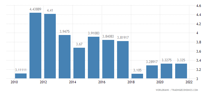 guinea deposit interest rate percent wb data