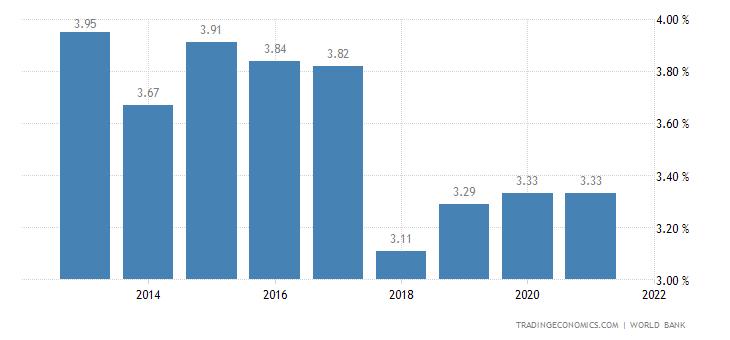 Deposit Interest Rate in Guinea