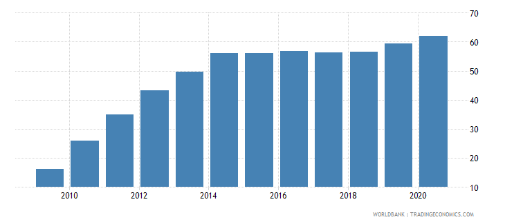 guinea deposit money bank assets to deposit money bank assets and central bank assets percent wb data