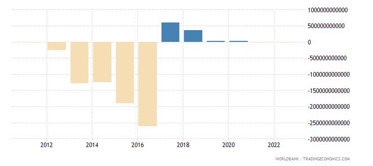 guinea discrepancy in expenditure estimate of gdp constant lcu wb data