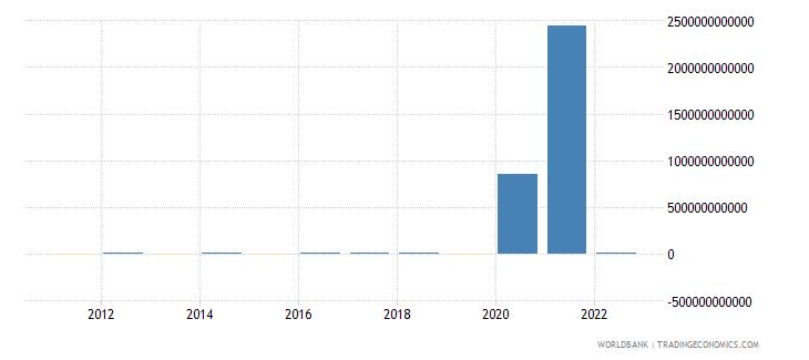 guinea discrepancy in expenditure estimate of gdp current lcu wb data
