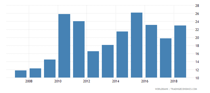 guinea domestic credit provided by banking sector percent of gdp wb data