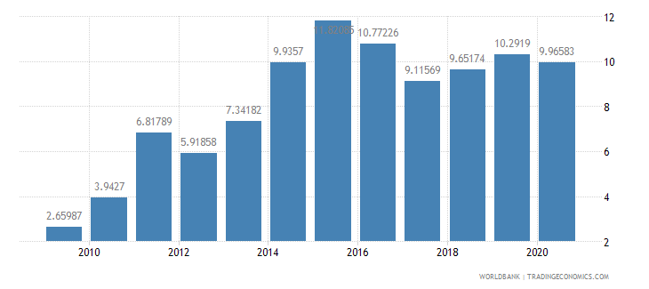 guinea domestic credit to private sector percent of gdp wb data