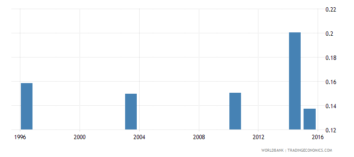 guinea elderly literacy rate population 65 years gender parity index gpi wb data