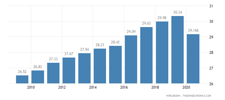 guinea employees services male percent of male employment wb data