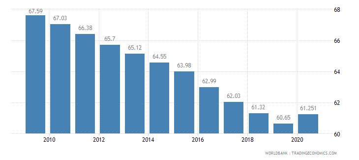guinea employment in agriculture percent of total employment wb data