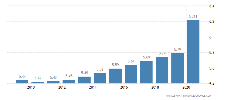 guinea employment in industry percent of total employment wb data