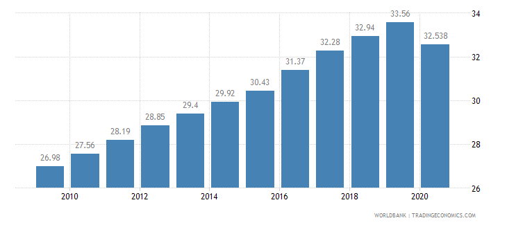 guinea employment in services percent of total employment wb data