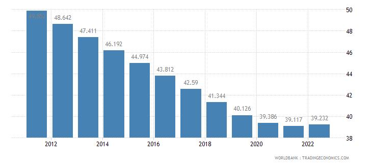 guinea employment to population ratio 15 plus  female percent wb data