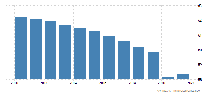 guinea employment to population ratio 15 plus  male percent wb data