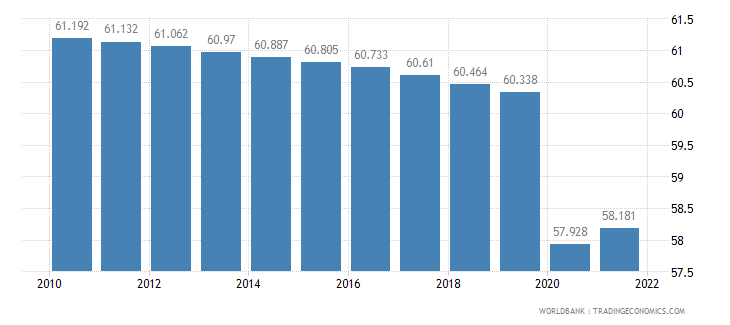 guinea employment to population ratio 15 plus  total percent wb data