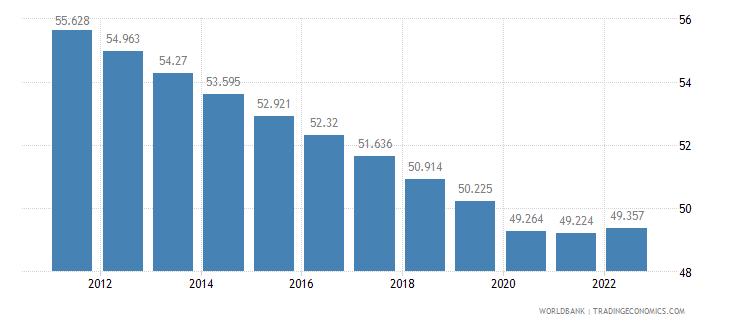 guinea employment to population ratio 15 plus  total percent wb data