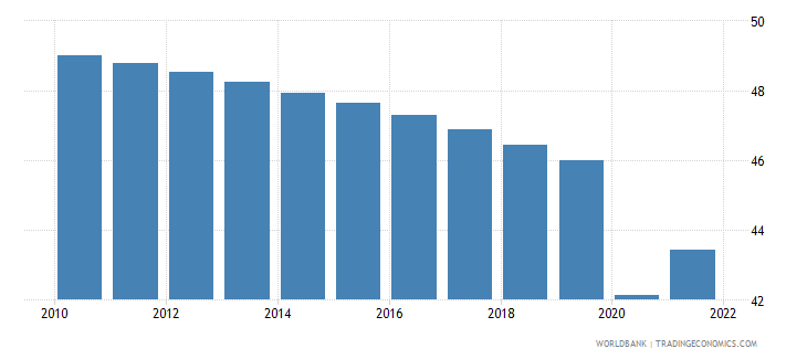 guinea employment to population ratio ages 15 24 female percent wb data